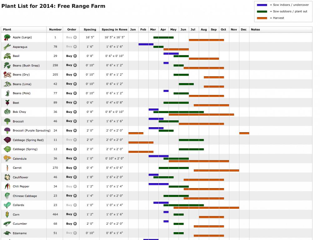 GrowVeg Plant List